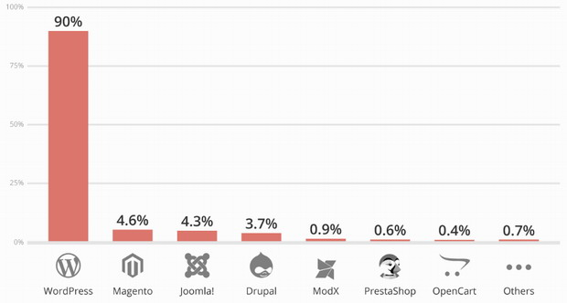 90% des CMS piratés sont des sites WordPress