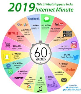 Infographie : ce qui se passe en une petite minute sur Internet - Ubergizmo France