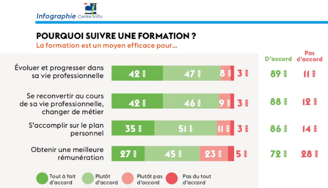 Comment les Français perçoivent-ils la formation en 2019 ?
