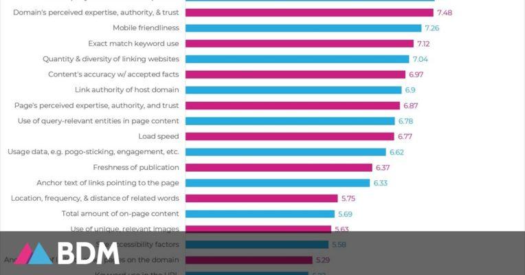 Étude SEO : les facteurs qui impactent le positionnement sur Google, selon les référenceurs - BDM